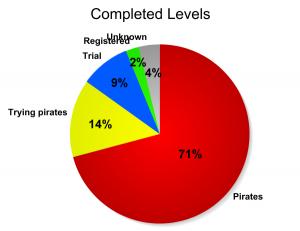levels_all