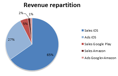 revenue_repartition