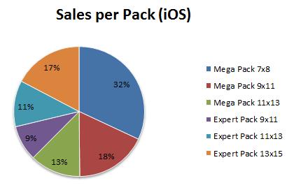 sales_per_pack