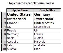per_platform_sales